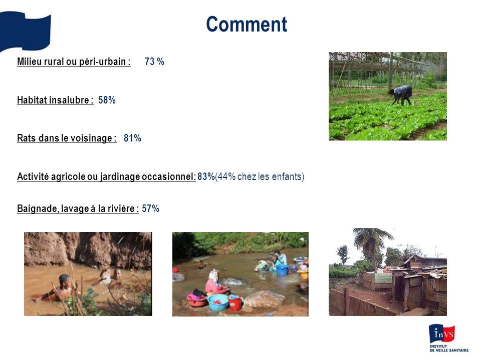 Comment Milieu rural ou péri-urbain : 73 % Habitat insalubre : 58%