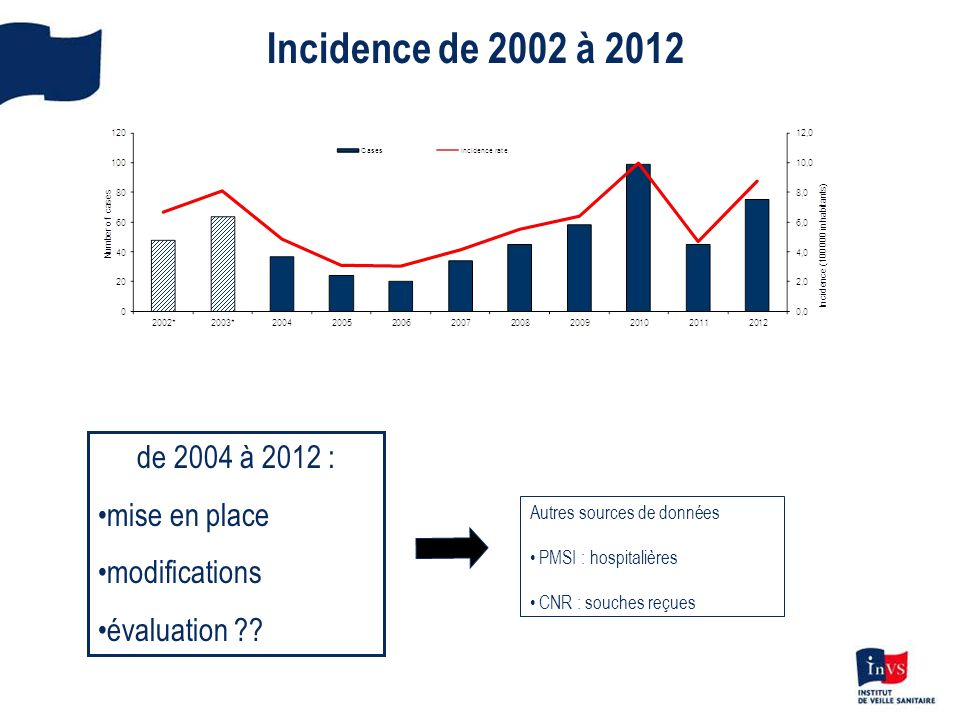 Incidence de 2002 à 2012 de 2004 à 2012 : mise en place modifications
