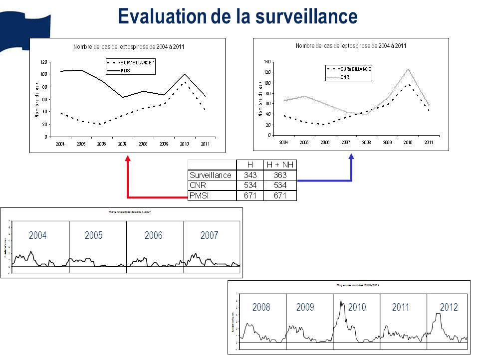 Evaluation de la surveillance