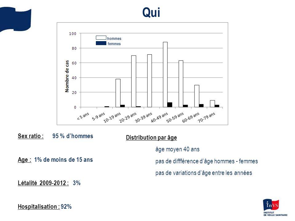 Qui Sex ratio : 95 % d'hommes Distribution par âge âge moyen 40 ans