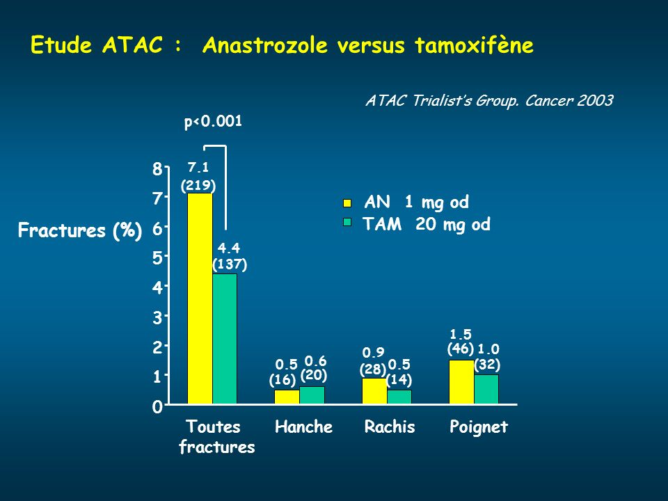 Etude ATAC : Anastrozole versus tamoxifène