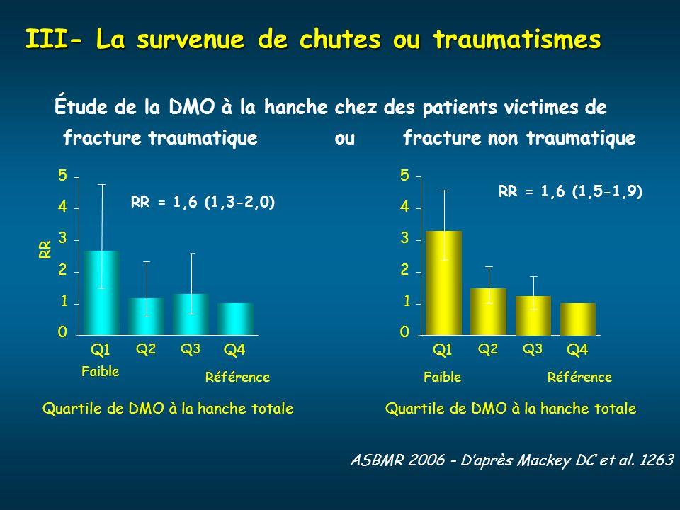 Étude de la DMO à la hanche chez des patients victimes de