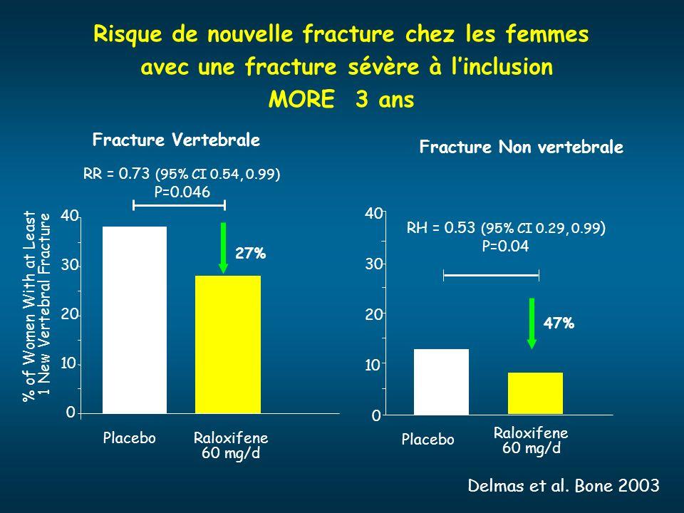 Fracture Non vertebrale