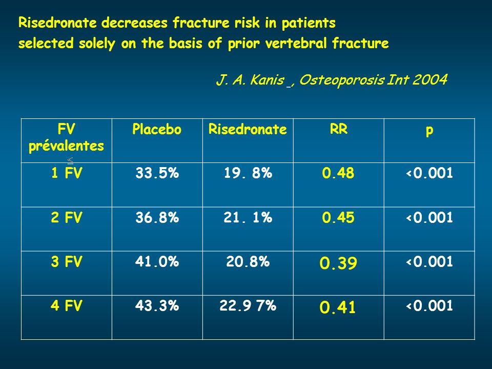 0.39 0.41 Risedronate decreases fracture risk in patients