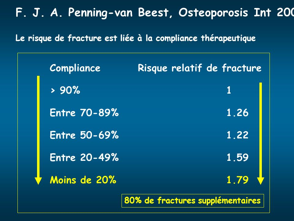 F. J. A. Penning-van Beest, Osteoporosis Int 2007