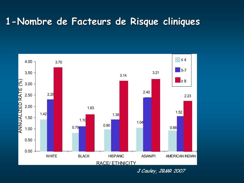 1-Nombre de Facteurs de Risque cliniques