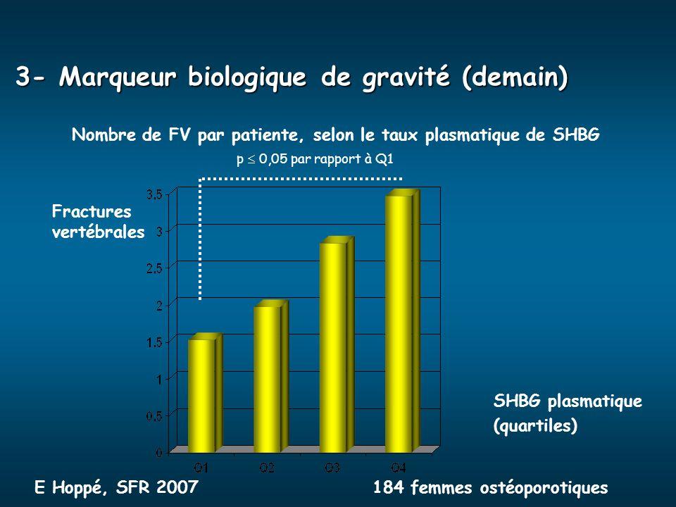 Nombre de FV par patiente, selon le taux plasmatique de SHBG