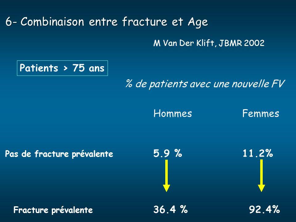 6- Combinaison entre fracture et Age