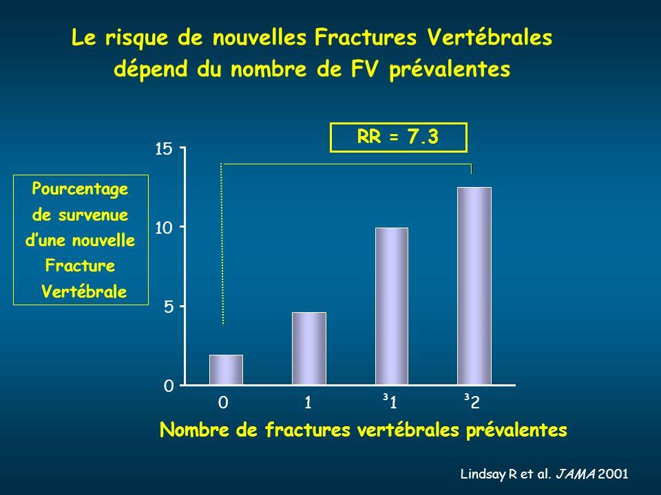 Le risque de nouvelles Fractures Vertébrales