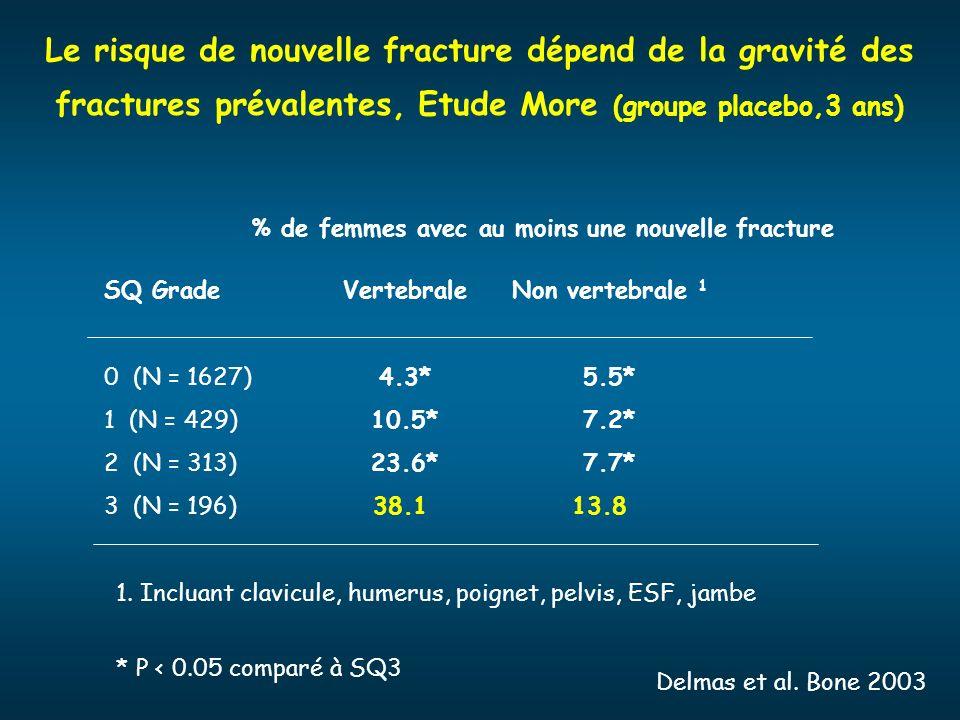 Le risque de nouvelle fracture dépend de la gravité des fractures prévalentes, Etude More (groupe placebo,3 ans)