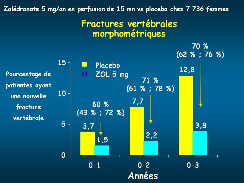 Pourcentage de patientes ayant une nouvelle fracture vertébrale