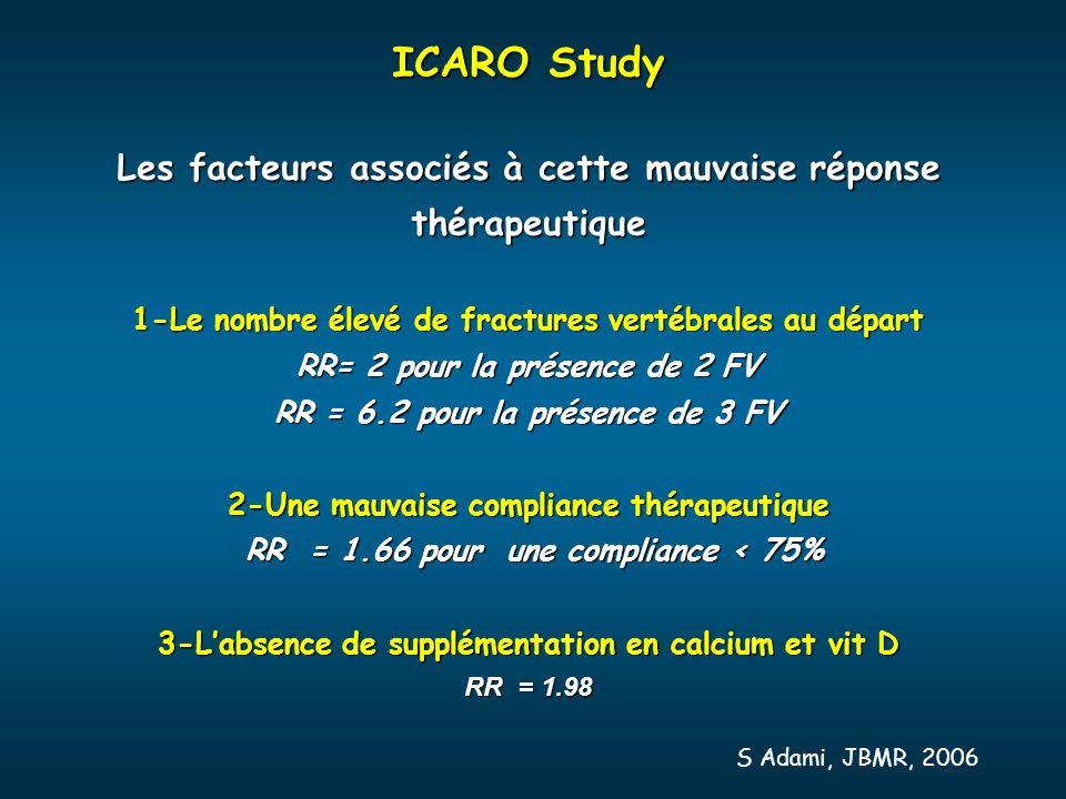 ICARO Study Les facteurs associés à cette mauvaise réponse thérapeutique. 1-Le nombre élevé de fractures vertébrales au départ.