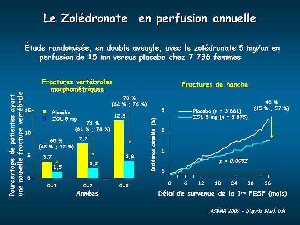 Le Zolédronate en perfusion annuelle