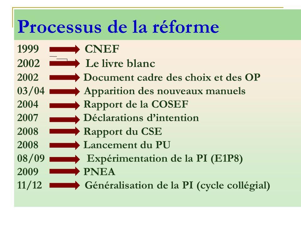 Processus de la réforme