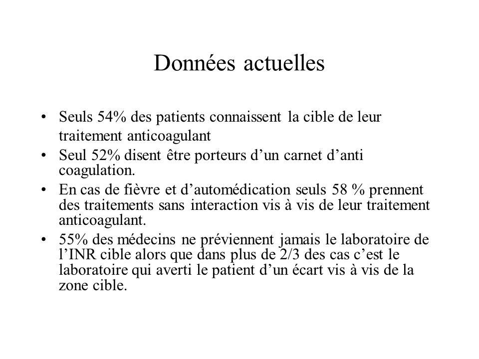Données actuelles • Seuls 54% des patients connaissent la cible de leur traitement anticoagulant.