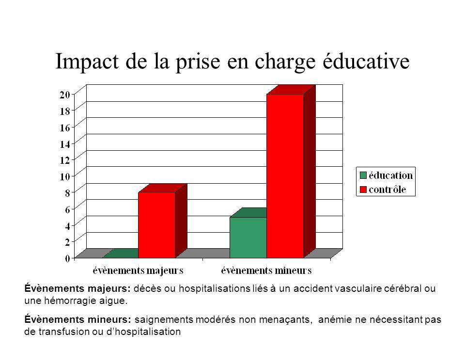 Impact de la prise en charge éducative
