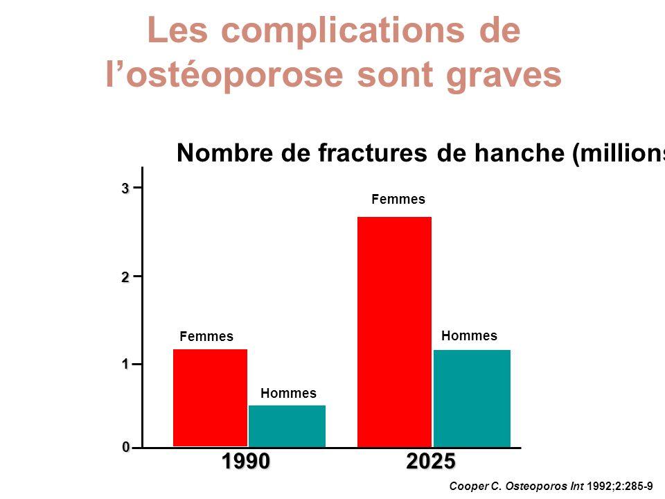 Les complications de l'ostéoporose sont graves