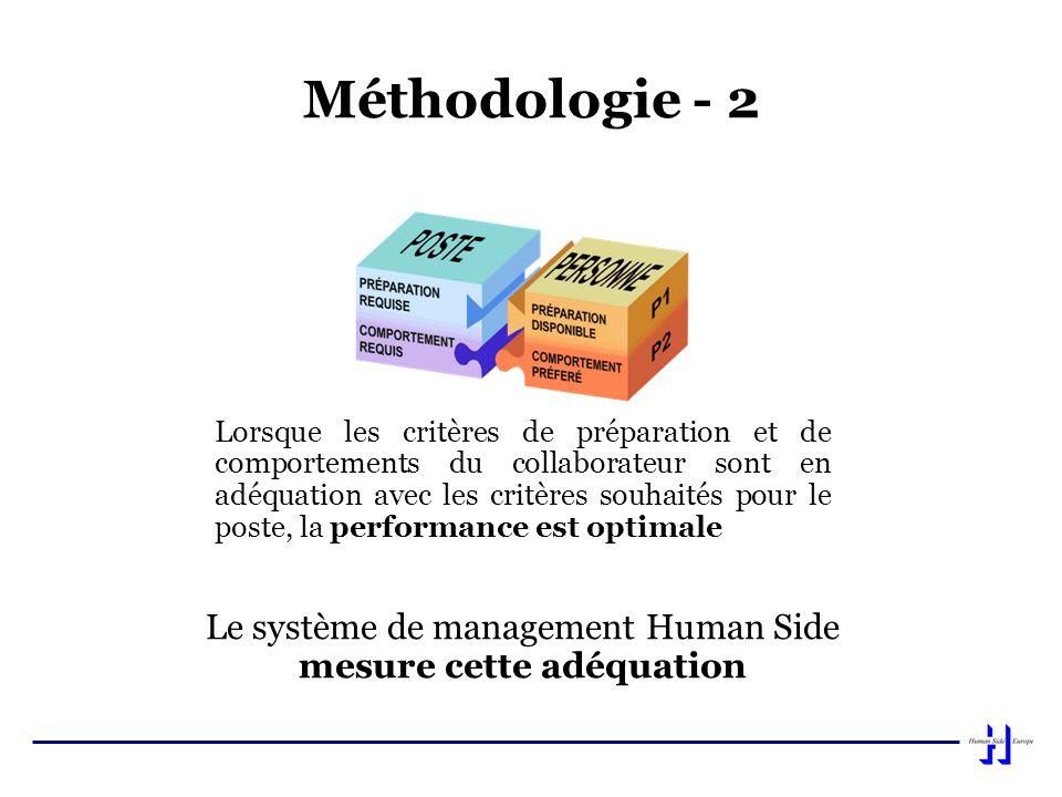Le système de management Human Side mesure cette adéquation