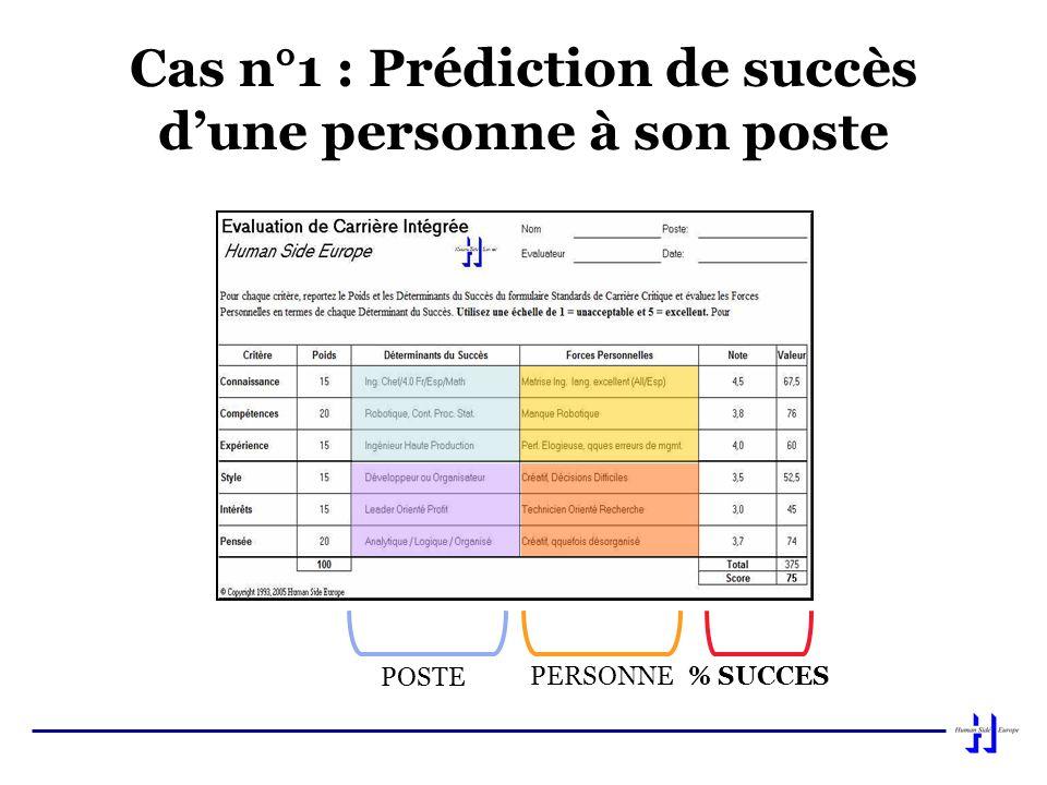 Cas n°1 : Prédiction de succès d'une personne à son poste