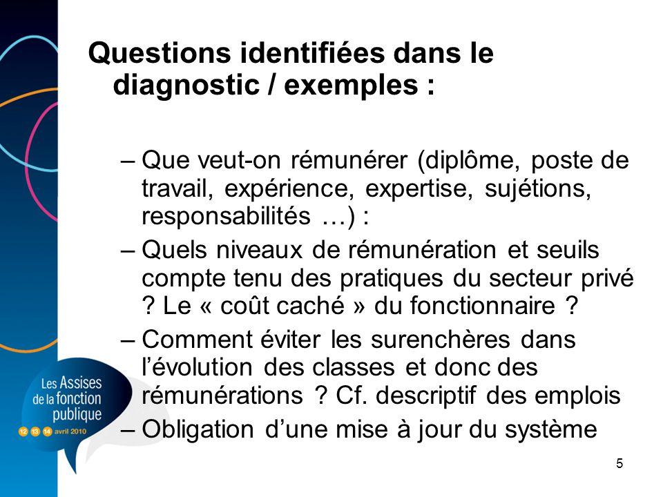 Questions identifiées dans le diagnostic / exemples :