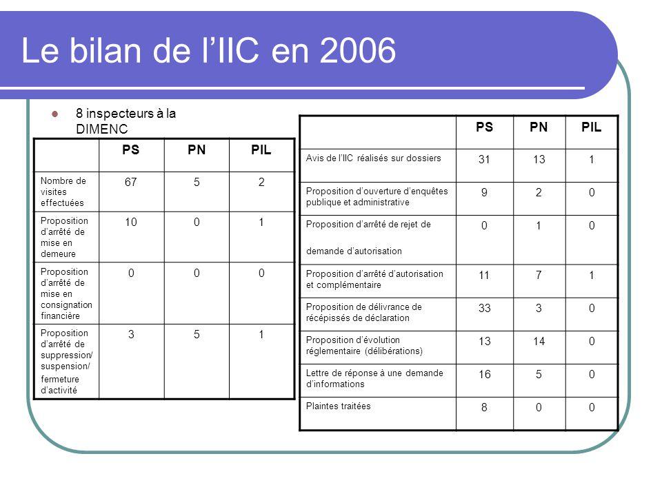 Le bilan de l'IIC en 2006 8 inspecteurs à la DIMENC PS PN PIL PS PN