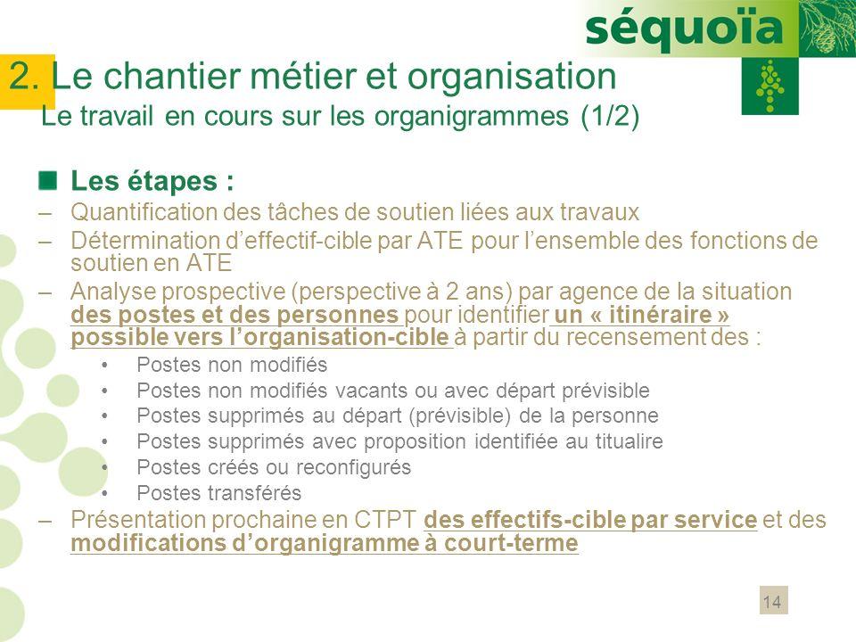 2. Le chantier métier et organisation Le travail en cours sur les organigrammes (1/2)