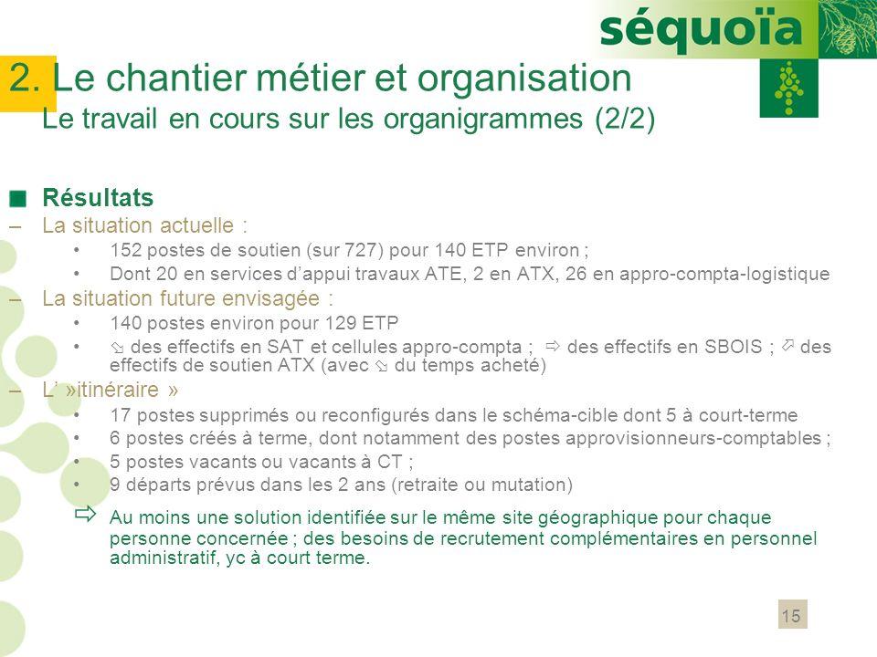 2. Le chantier métier et organisation Le travail en cours sur les organigrammes (2/2)