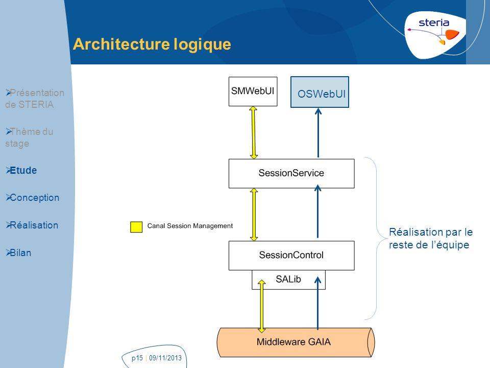 Architecture logique Périmètre du stage OSWebUI