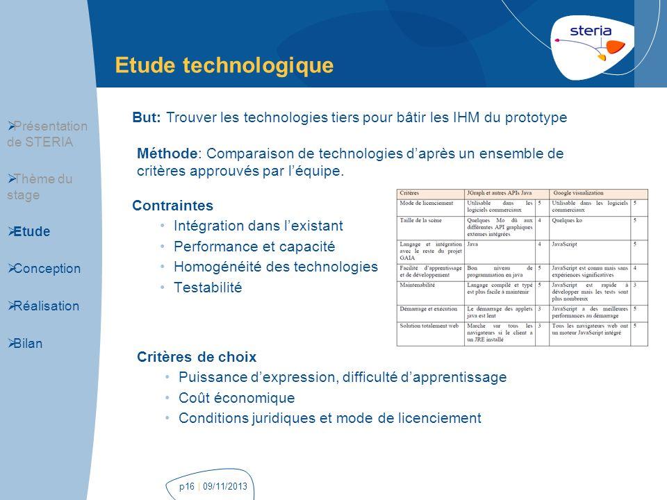 Etude technologique But: Trouver les technologies tiers pour bâtir les IHM du prototype. Présentation de STERIA.