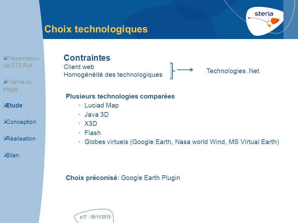 Choix technologiques Contraintes Client web