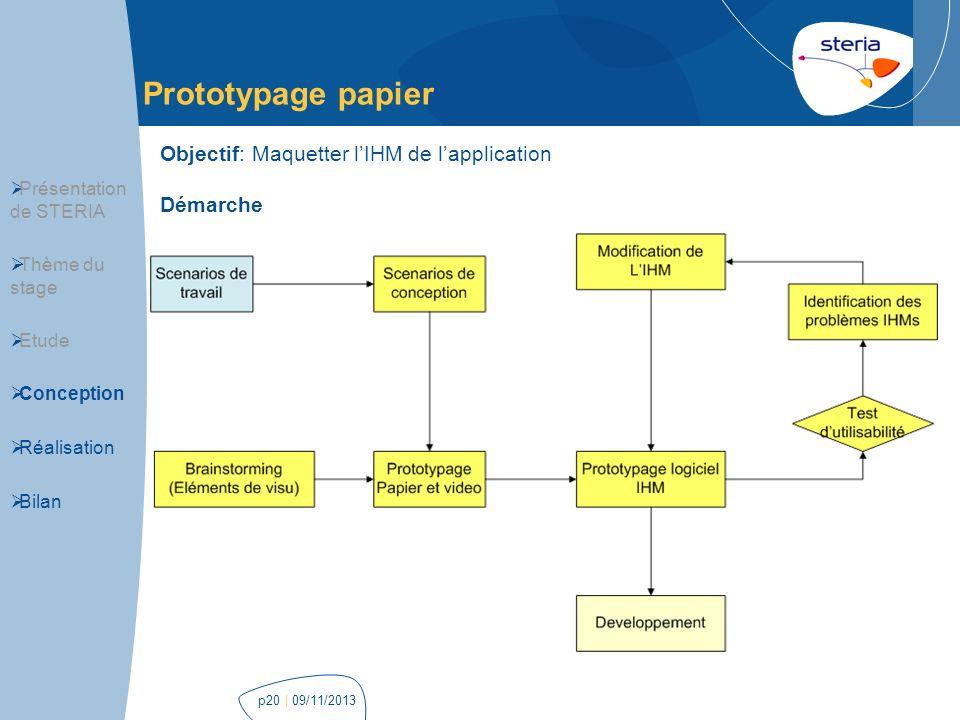 Prototypage papier Objectif: Maquetter l'IHM de l'application Démarche
