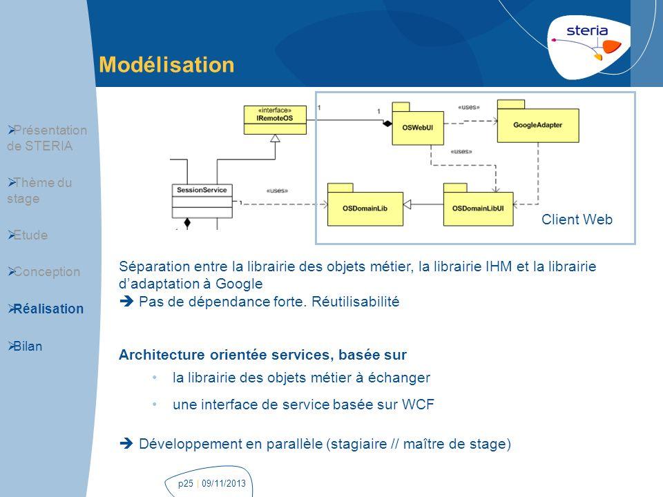 Modélisation Client Web