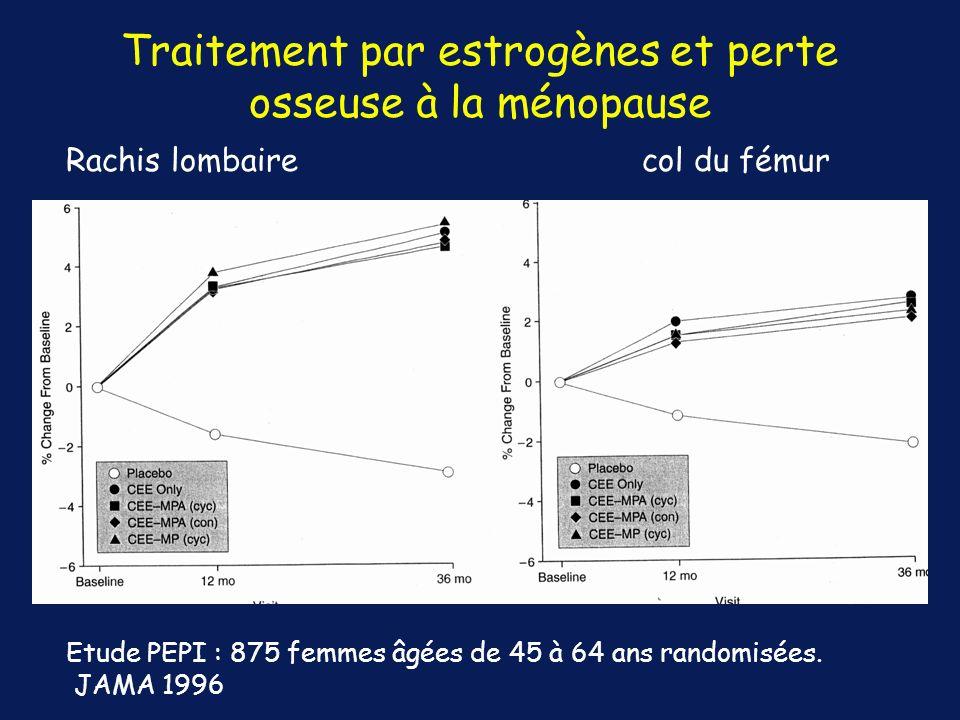 Traitement par estrogènes et perte osseuse à la ménopause