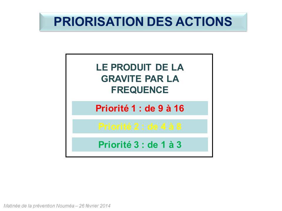 PRIORISATION DES ACTIONS LE PRODUIT DE LA GRAVITE PAR LA FREQUENCE