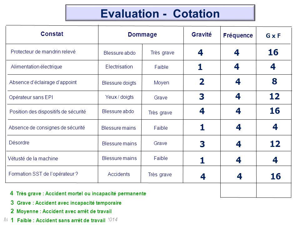 Evaluation - Cotation Constat. Dommage. Gravité. Fréquence. G x F. Protecteur de mandrin relevé.