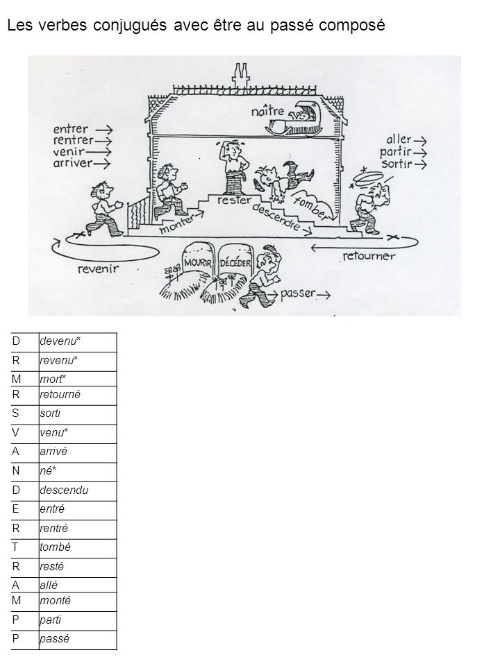 Les verbes conjugués avec être au passé composé