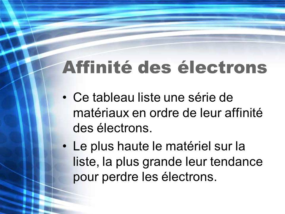 Affinité des électrons