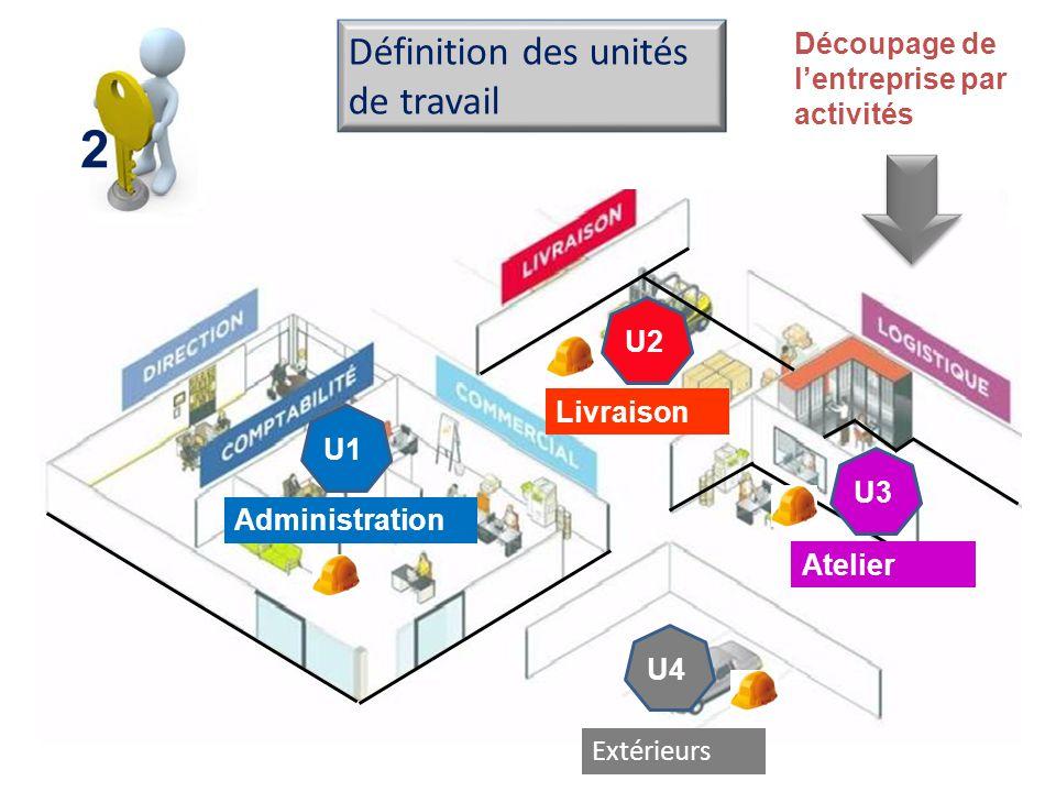 2 Définition des unités de travail