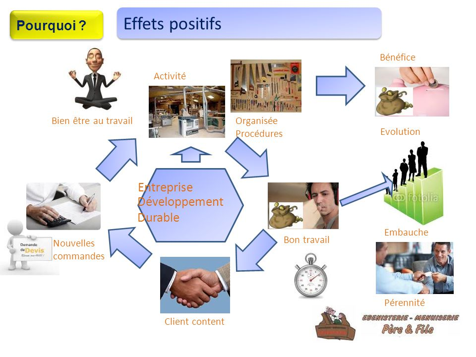 Effets positifs Pourquoi Entreprise Développement Durable Bénéfice