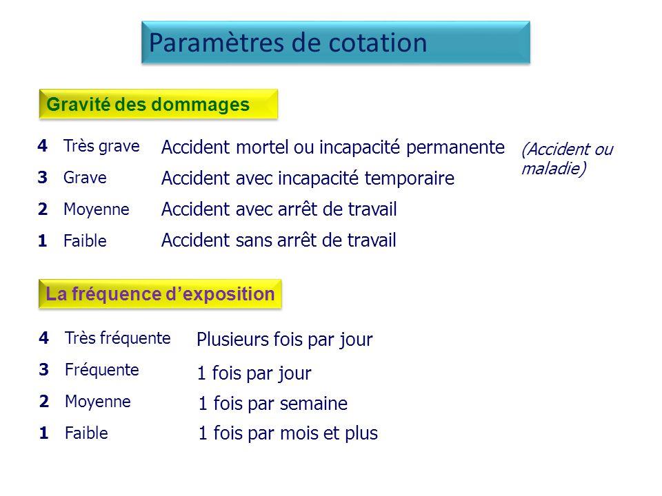 Paramètres de cotation
