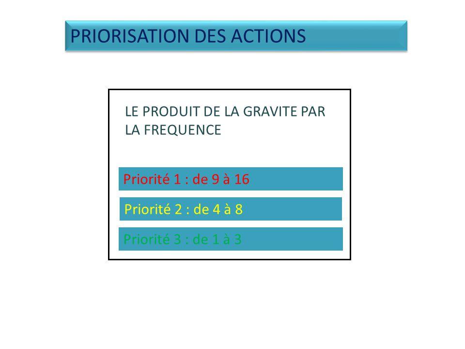 PRIORISATION DES ACTIONS