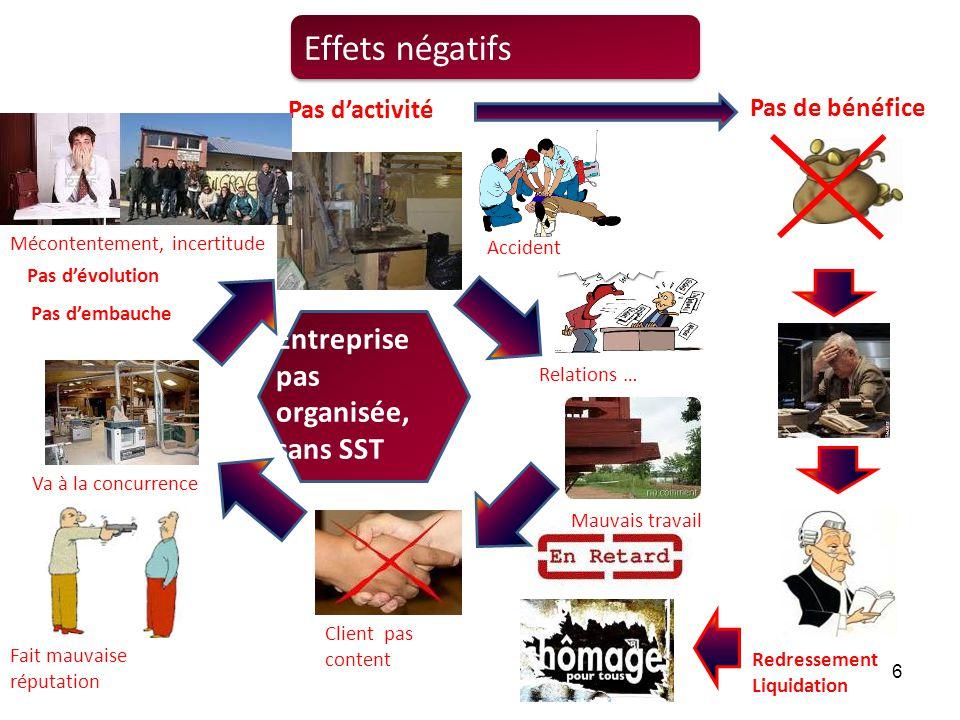 Effets négatifs Entreprise pas organisée, sans SST Pas d'activité
