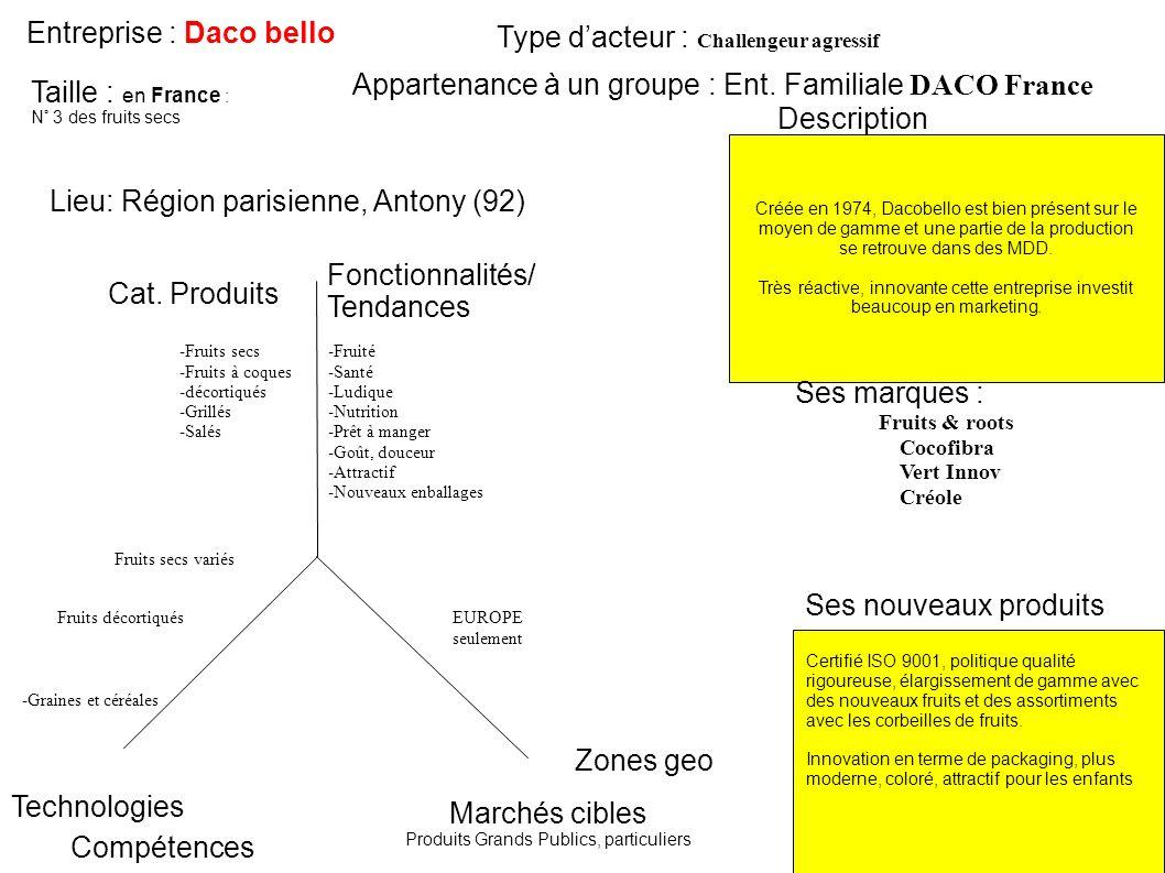 Entreprise : Daco bello Type d'acteur : Challengeur agressif