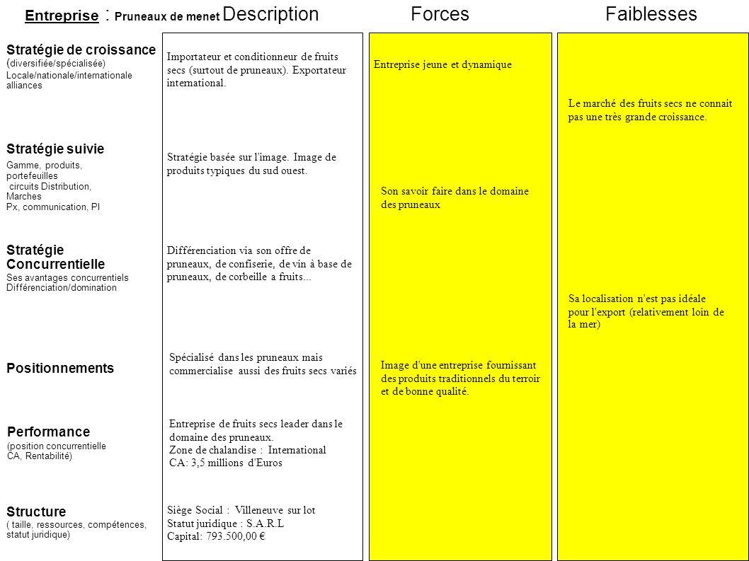 Description Forces Faiblesses Entreprise : Pruneaux de menet