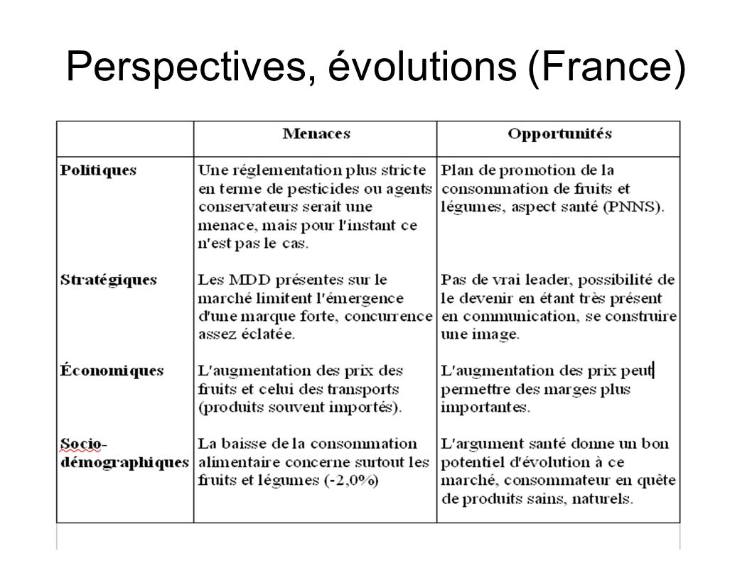Perspectives, évolutions (France)‏