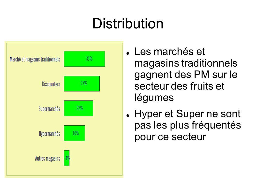Distribution Les marchés et magasins traditionnels gagnent des PM sur le secteur des fruits et légumes.