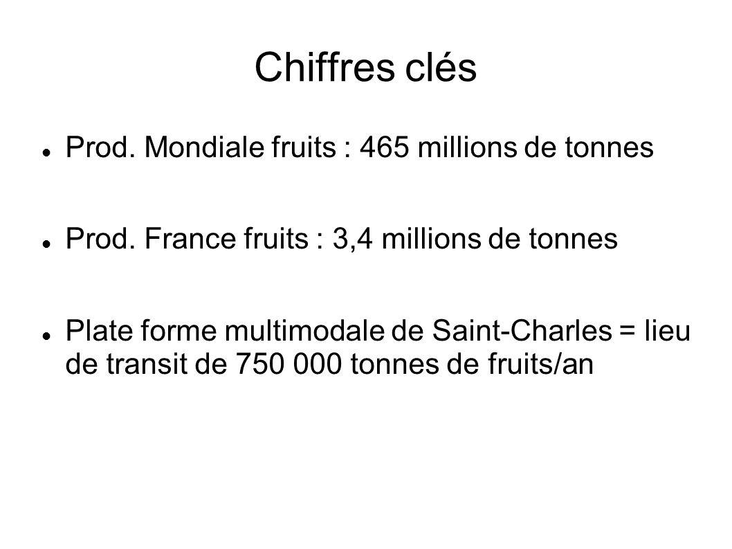 Chiffres clés Prod. Mondiale fruits : 465 millions de tonnes