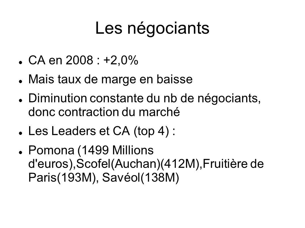 Les négociants CA en 2008 : +2,0% Mais taux de marge en baisse