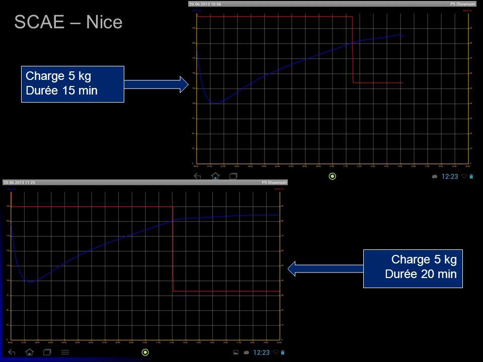 SCAE – Nice Charge 5 kg Durée 15 min Charge 5 kg Durée 20 min