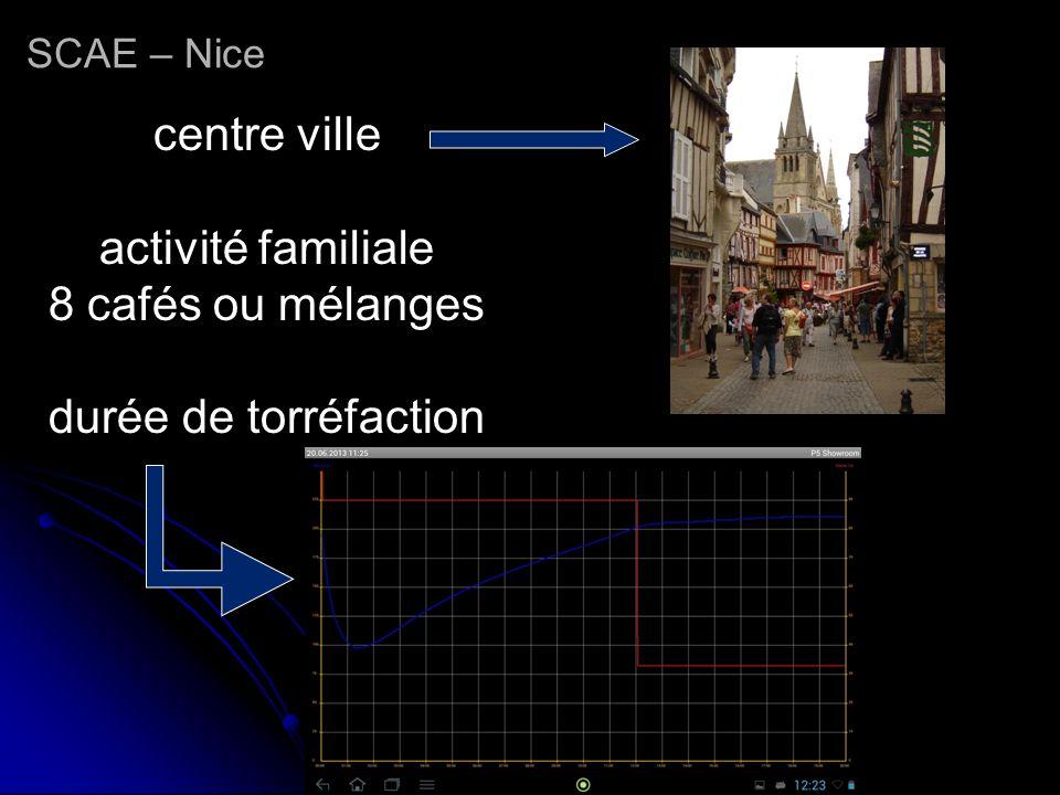 SCAE – Nice centre ville activité familiale 8 cafés ou mélanges durée de torréfaction